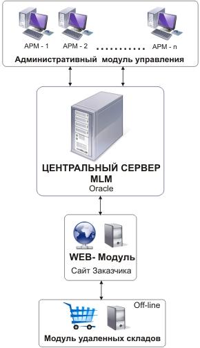 MLM -схема